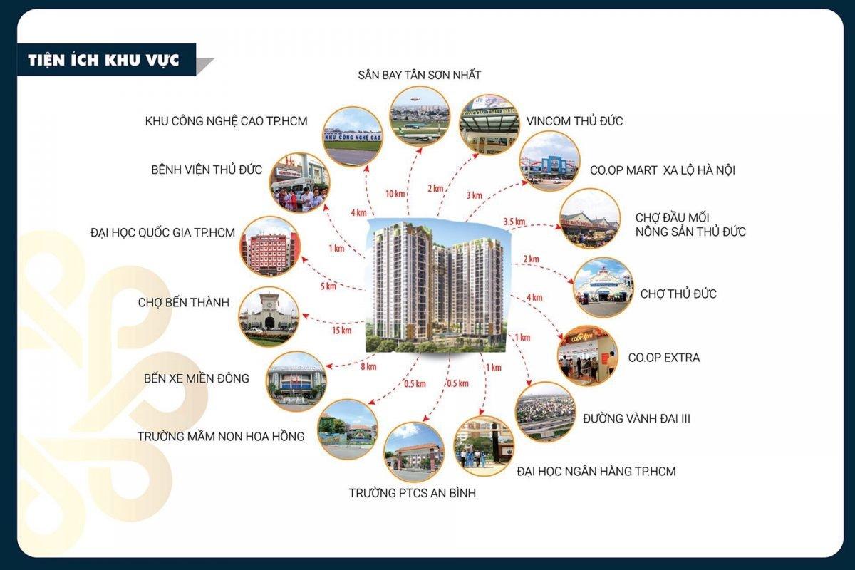 Liên kết tiện ích ngoại khu dự án Phú Đông Sky Garden