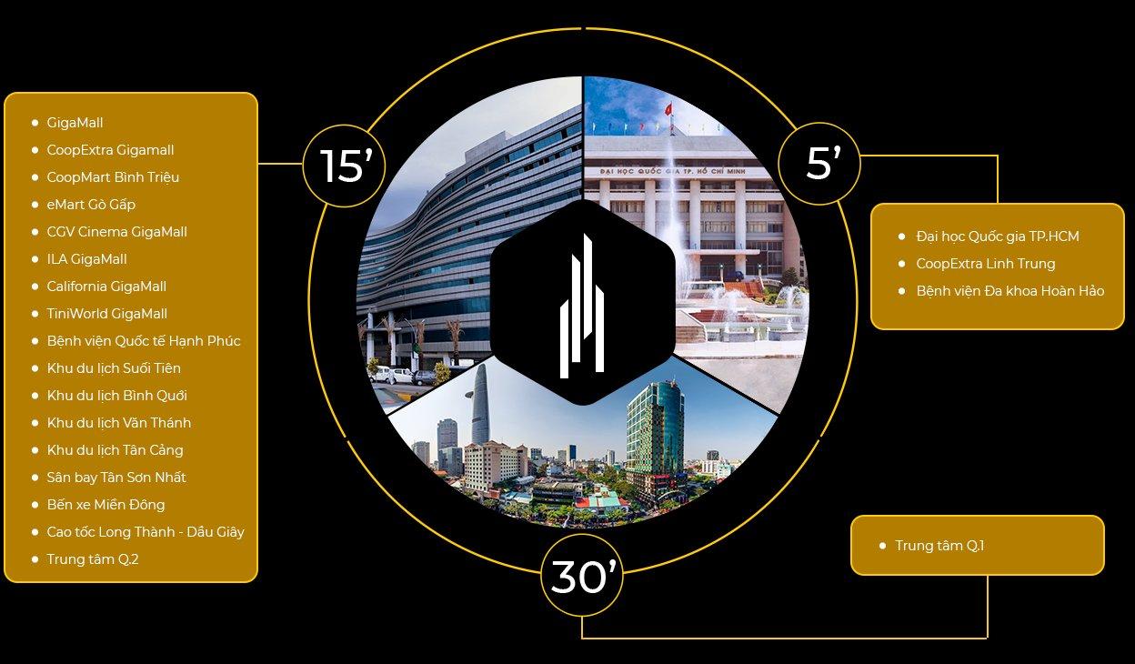 Opal Boulevard liên kết các tiện ích, trung tâm dịch vụ, công nghiệp