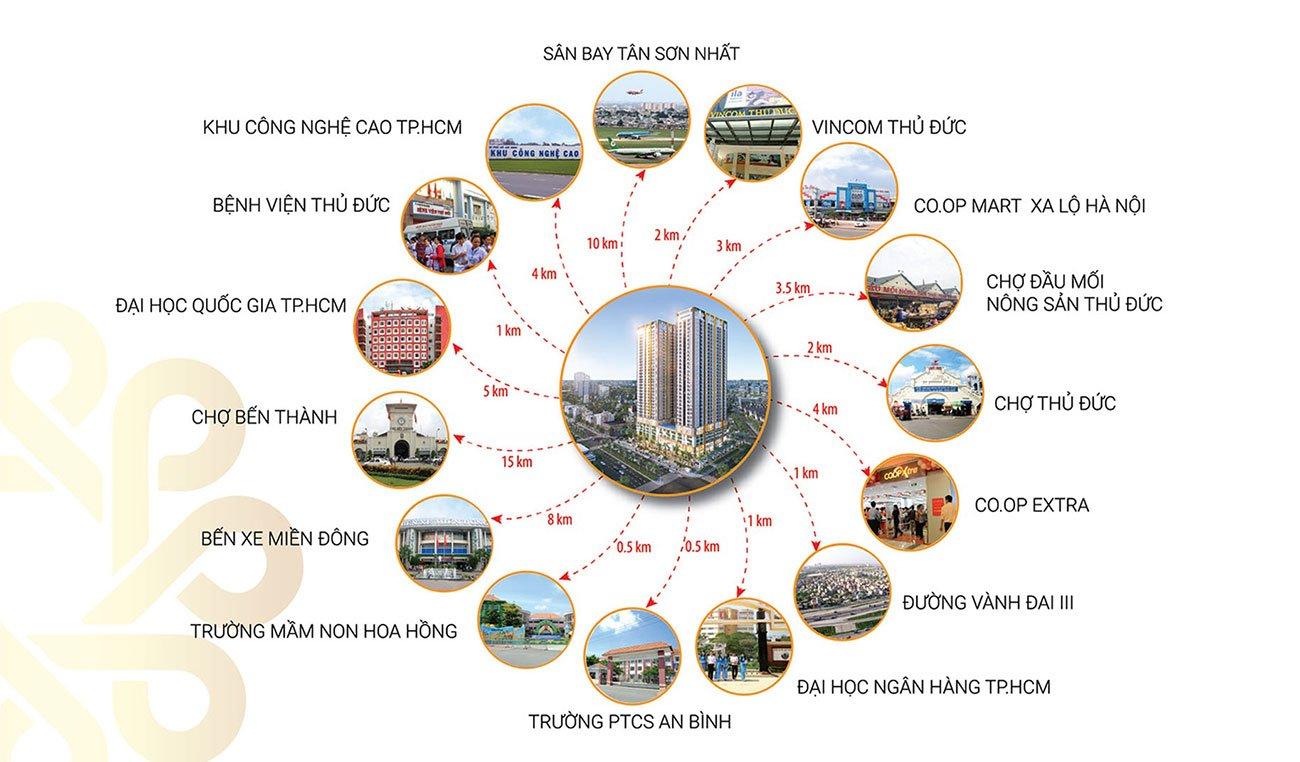 Phú Đông Sky Garden kết nối các trung tâm trong khu vực